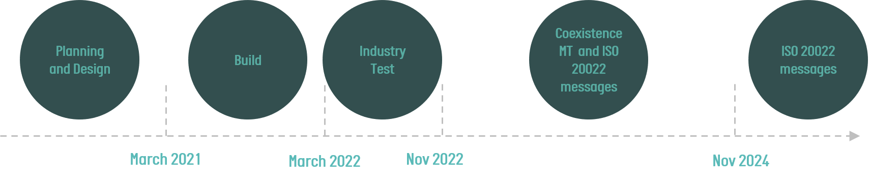 Phases of ISO20022